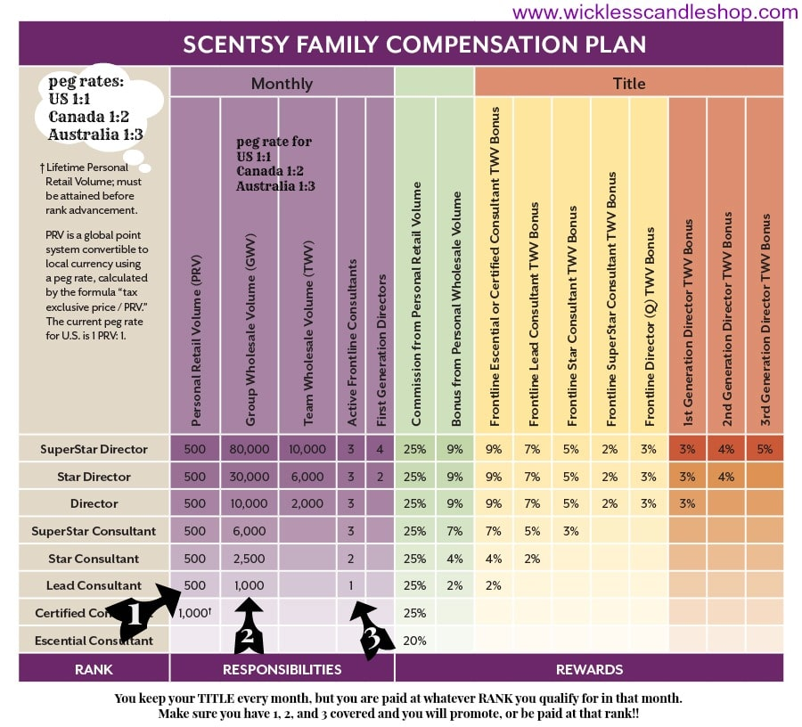 Compensation Chart Scentsy