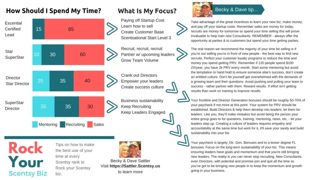 Scentsy Focus Map Join Scentsy