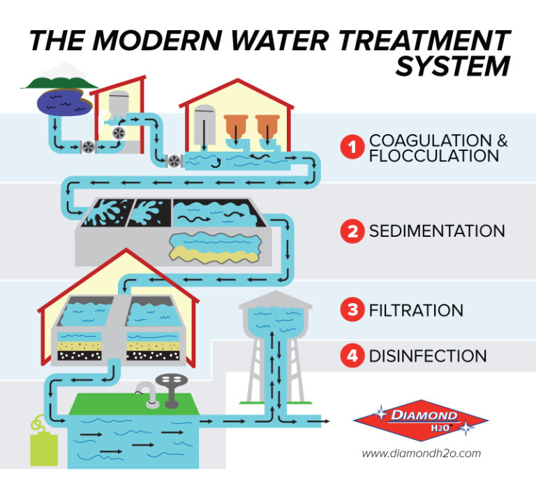 chlorine and our modern water treatment
