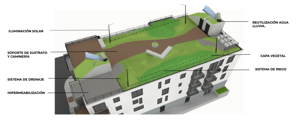 Sistemas de cubierta jardín