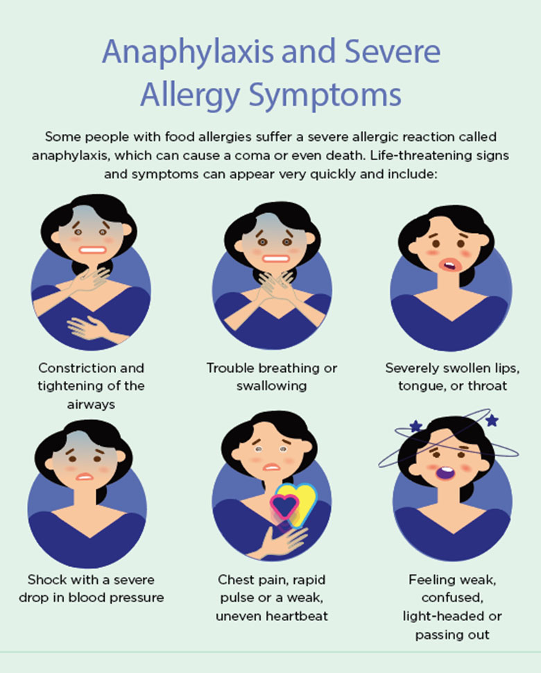Anthem Monthly-blog-infogrpahic-symptoms-of-Anaphylaxis