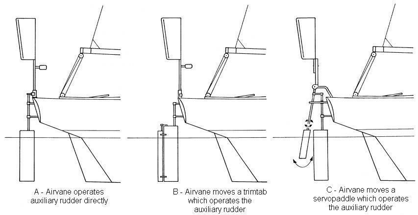Come costruire un timone a vento