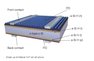 Pannello solare bifacciale per barche