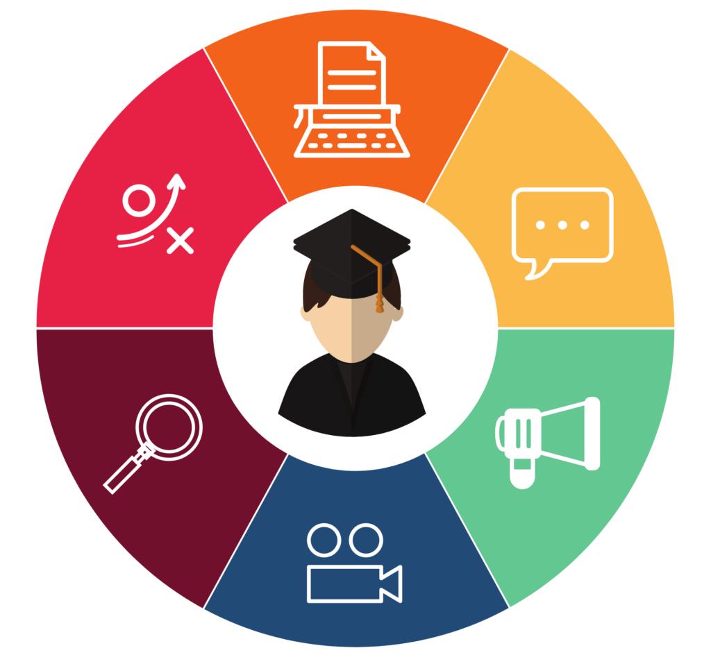 Student Centered Wheel