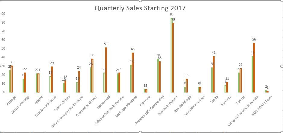 Homes Sales in Maricopa - 2nd Qtr 2017