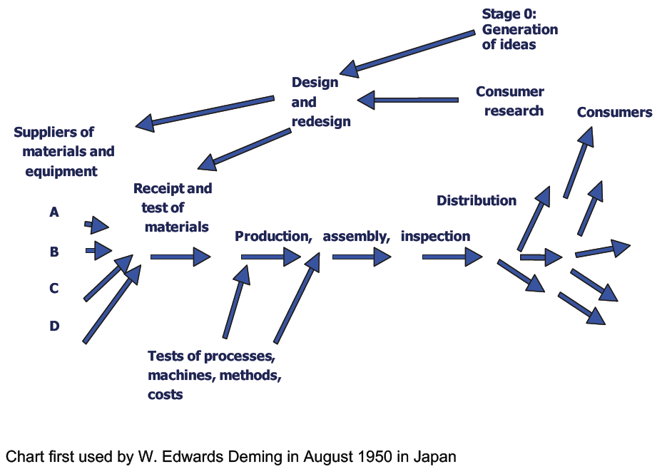 Ep 66 – Deming Institute & Toyota Production System