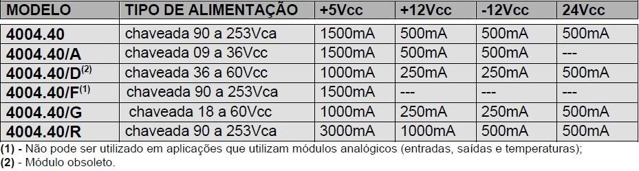 4004.40 – Dados técnicos das fontes