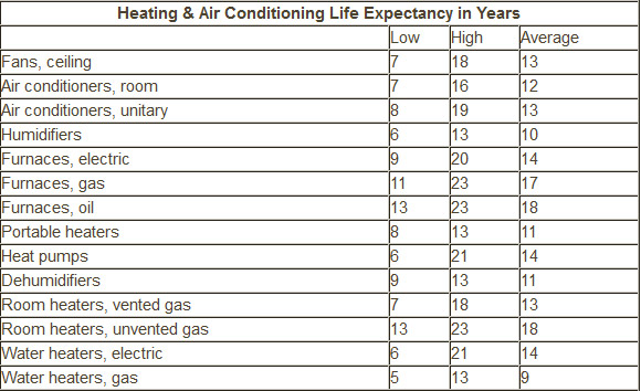 Heating & Air Conditioning Life Expectancy in Years