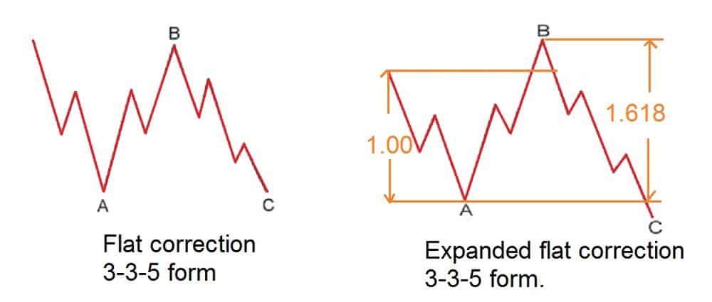 Elliott wave and fibonacci ratios