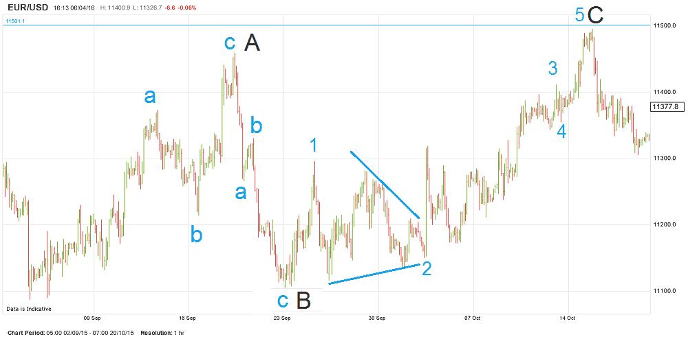 Elliott wave fibonacci