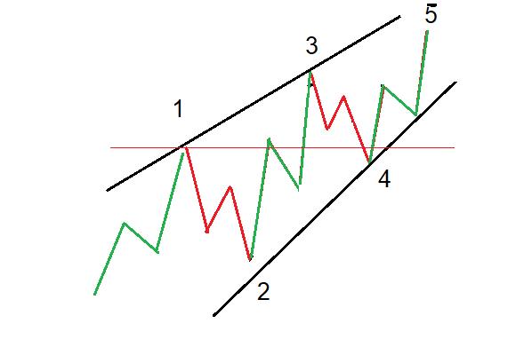 leading diagonal elliott wave