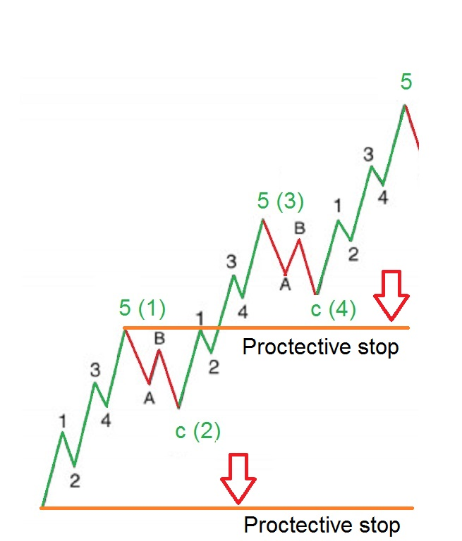 what happens after an abc correction