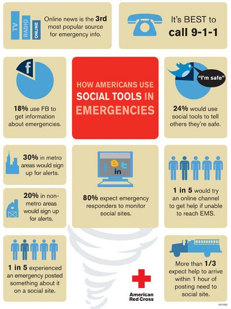 How Americans use Social Tools in Disasters: Infographic