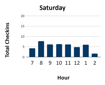 Weekends are steady but very manageable with light usage