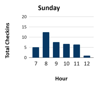 Weekends are steady but with very manageable