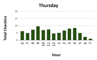 Tuesdays and Thursdays are generally quieter at our gym