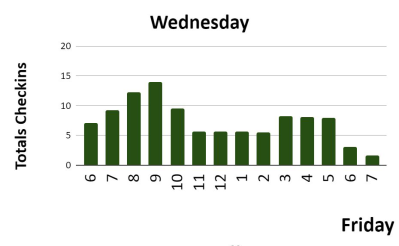 Wednesdays are the 2nd busiest day for crowds at Saratoga Health and Wellness