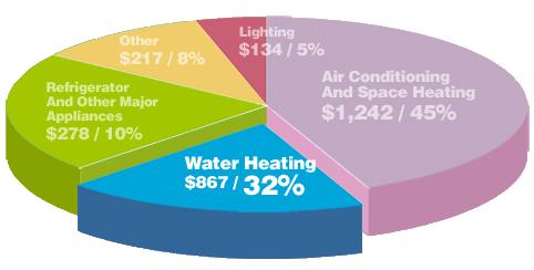 solar savings pie chart