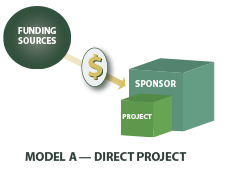 Model A. The most widely used fiscal sponsorship model used by most projects.