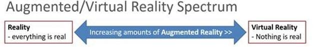 Reality Spectrum - Reality to augmented reality to virtual reality
