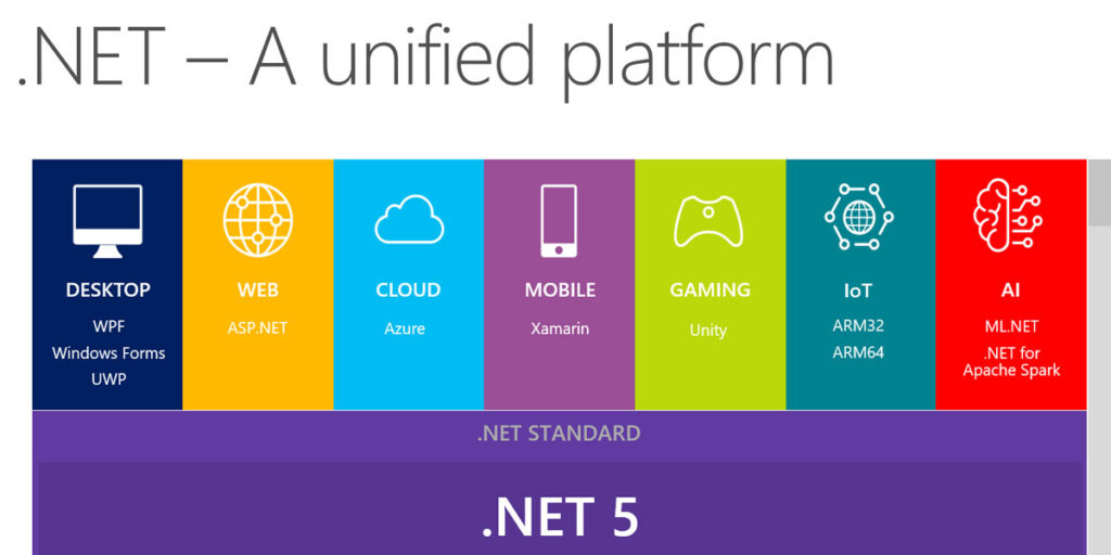 The .NET Future: .Net 5 and Beyond