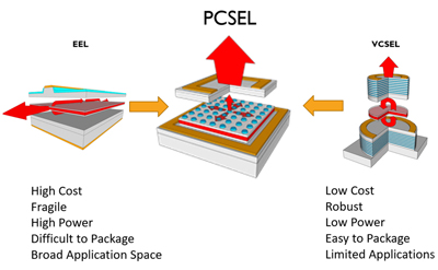Diode Lasers developed for 3D Metal Printing