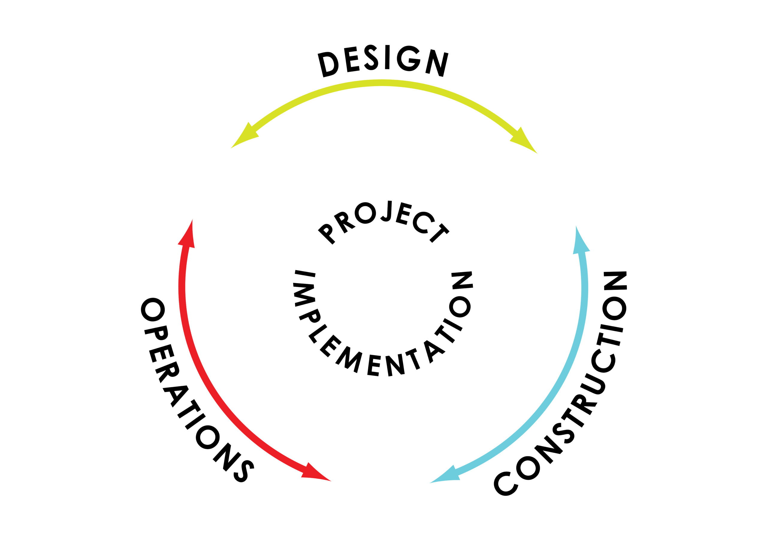 A diagram showing the interconnectedness of design, construction, and operations in project implementation. The words