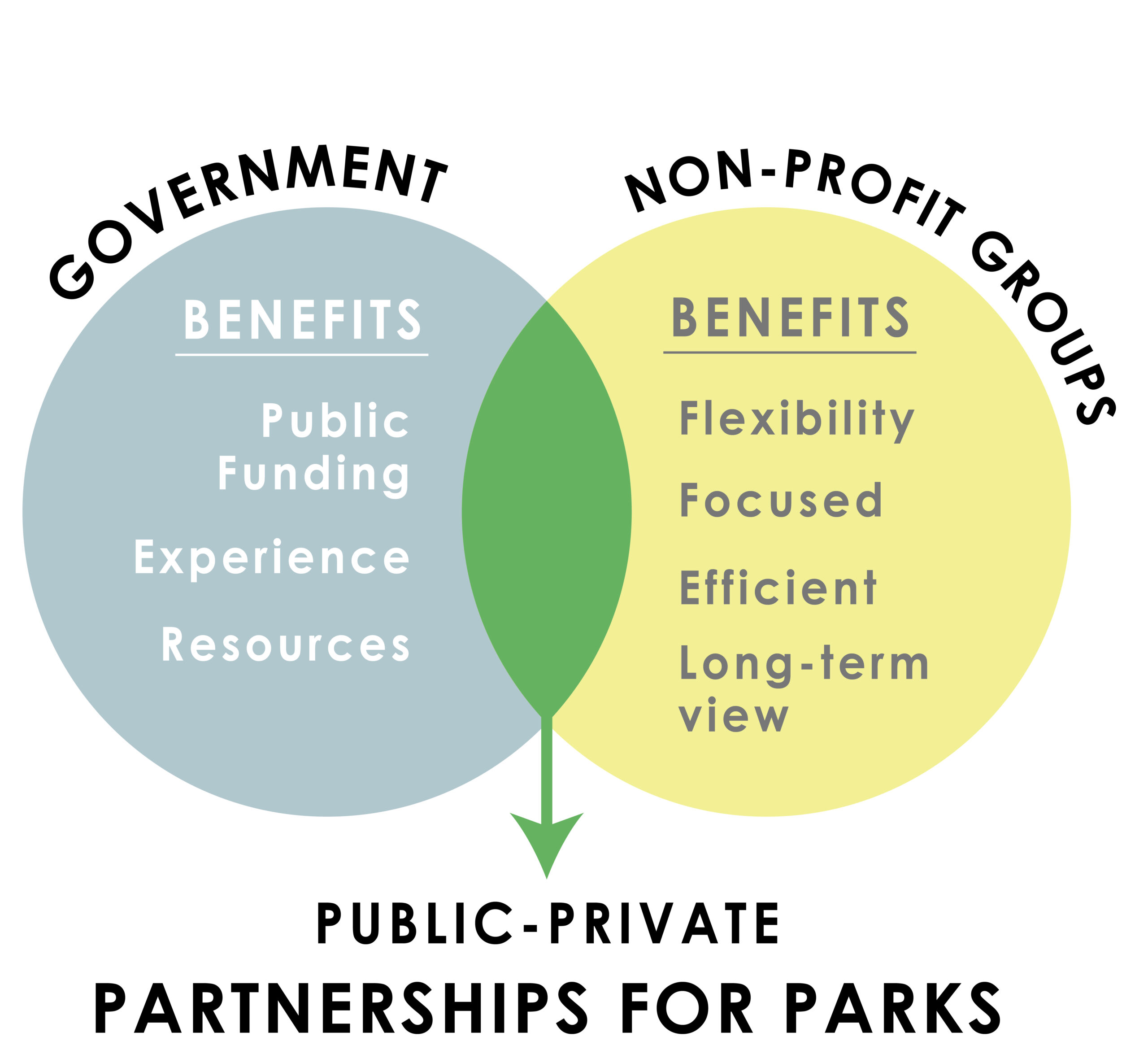 A Venn diagram showing the intersection of governments and non-profits (and the benefits they each bring) to create partnerships for parks.