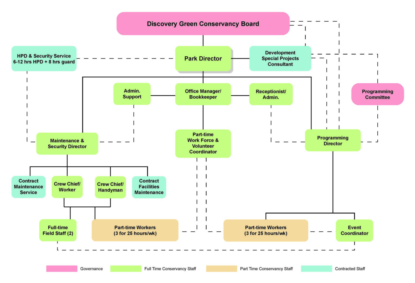 A diagram of potential organization for the Discovery Green Conservancy. The Park Director oversees a Maintenance and Security Director, Programming Director, Office Manager, and Administration Support. Each director had additional staff under them.