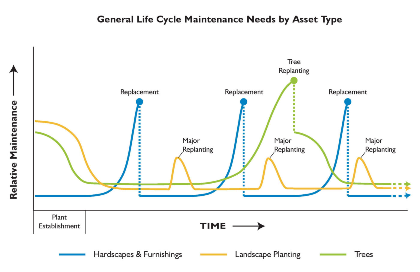 A chart showing how the maintenance needs of assets change over time/the life cycle of the asset.