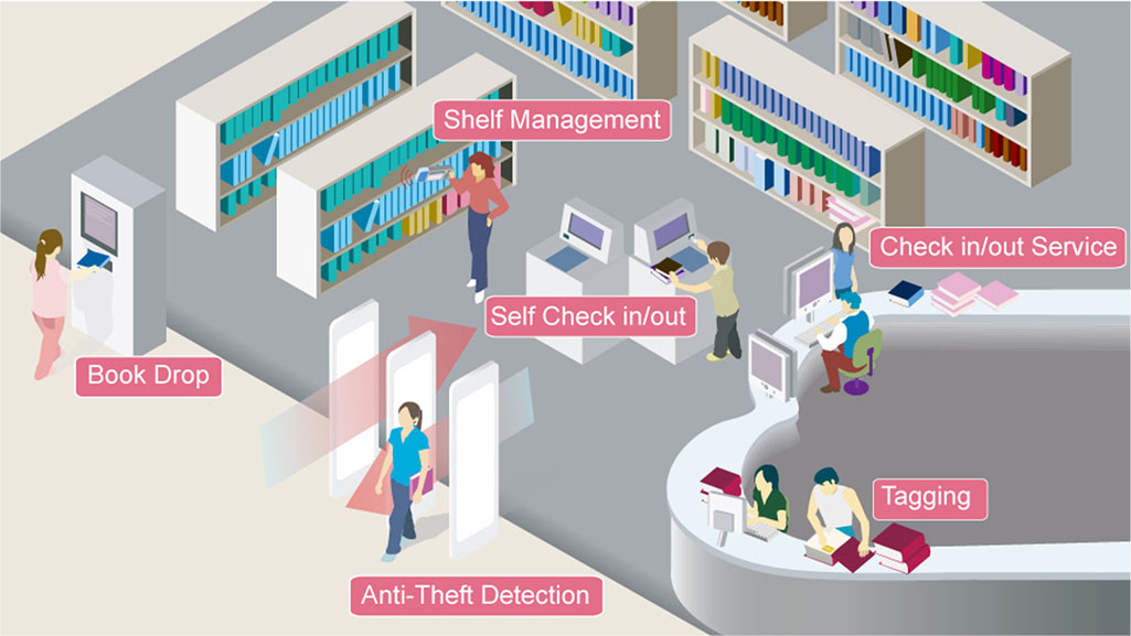 how rfid label used in library