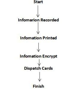 rfid information processed work flow