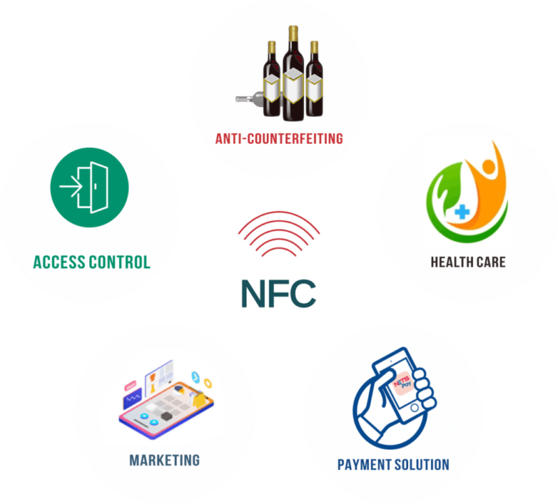 application of NFC