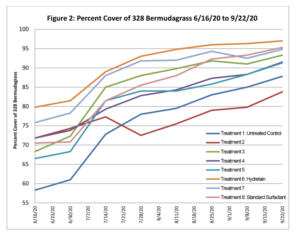 Figure 2: Percent Cover of 32 Bermudagrass 6.16.20 to 09.22.20