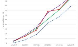 Hydretain Effect Turfgrass Coverage .75 Inch Irrigation