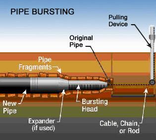 pipebursting