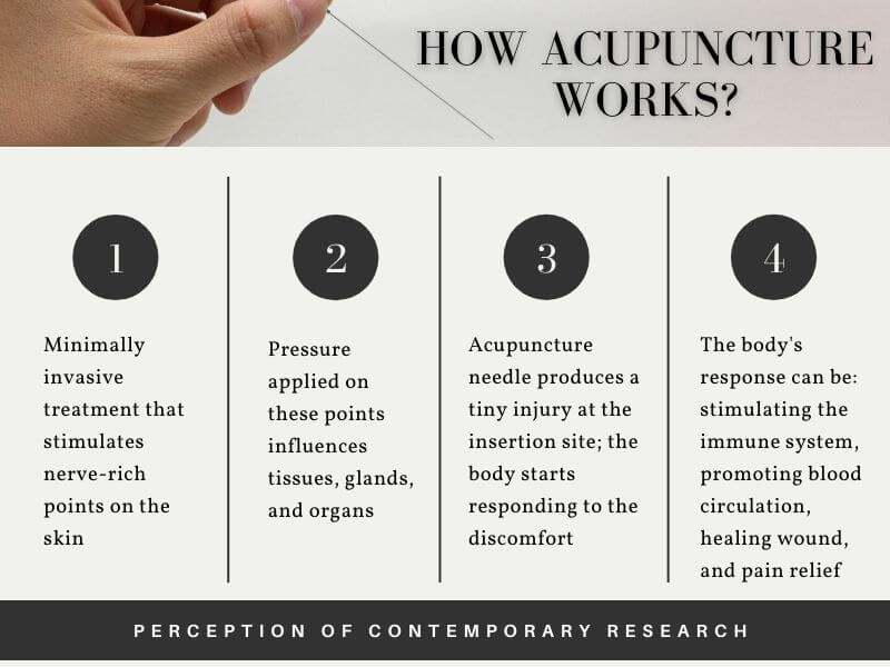 Infographic on Contemporary research theory on Acupuncture
