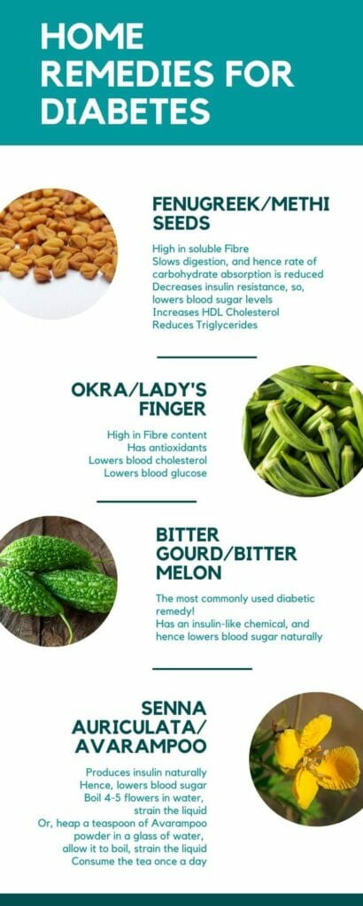 Infographic on effective home remedies for diabetes