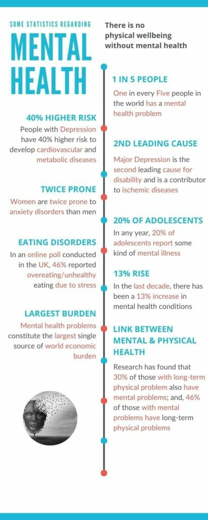 Infographic showing a few statistics on mental health