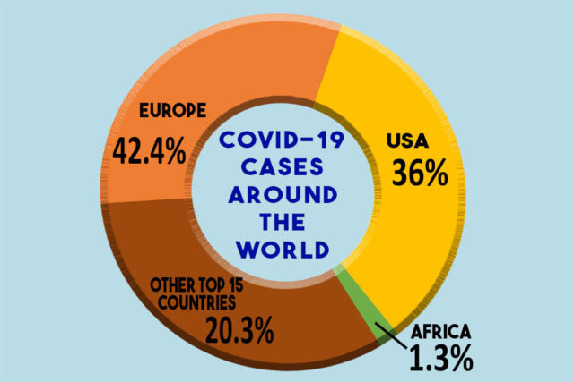 COVID cases around the world