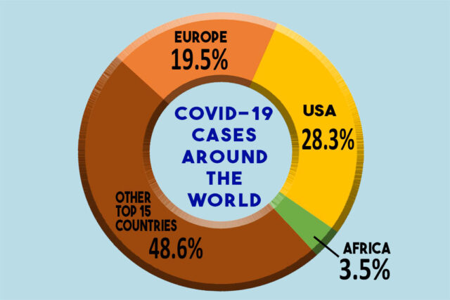 COVID cases around the world 06272020 (1068x713)