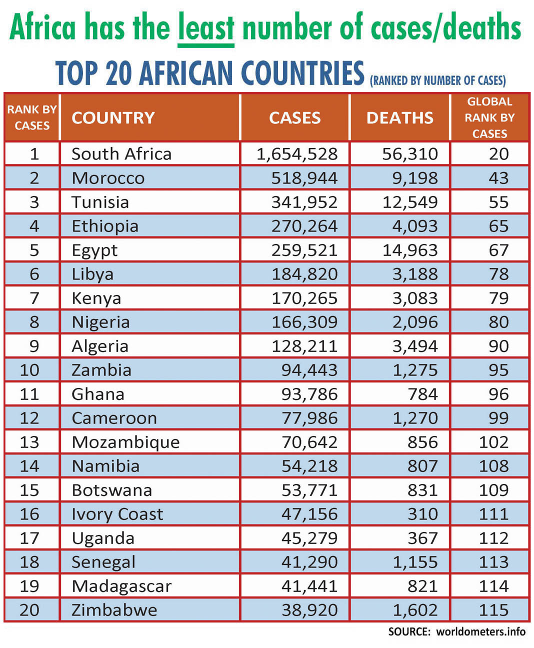 Africa has the least Covid 19 numbers -African covid rankings