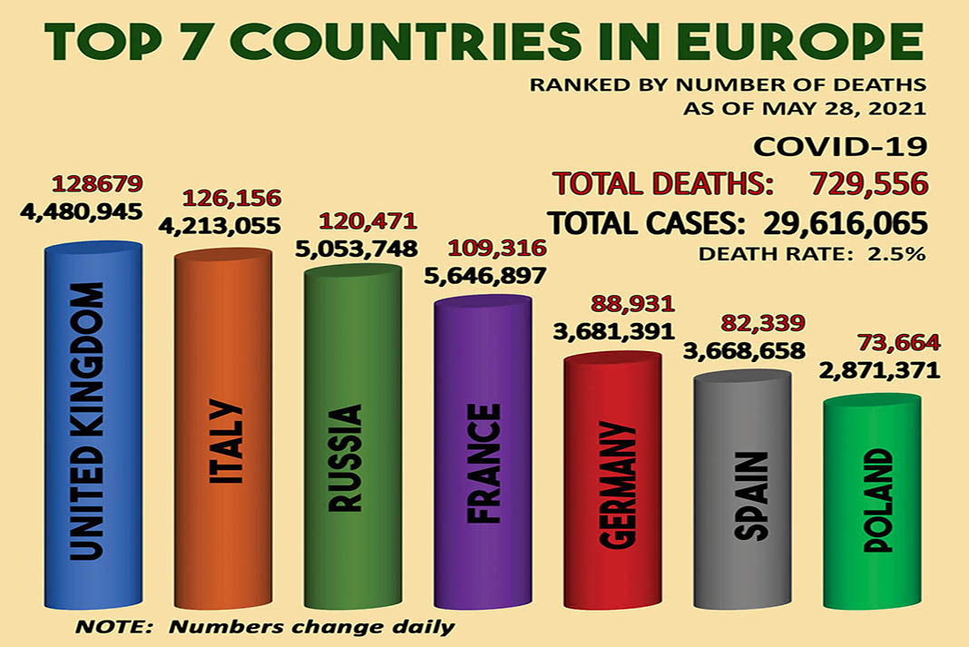 Africa has the lowest covid numbers-Top 7 countries in Europe