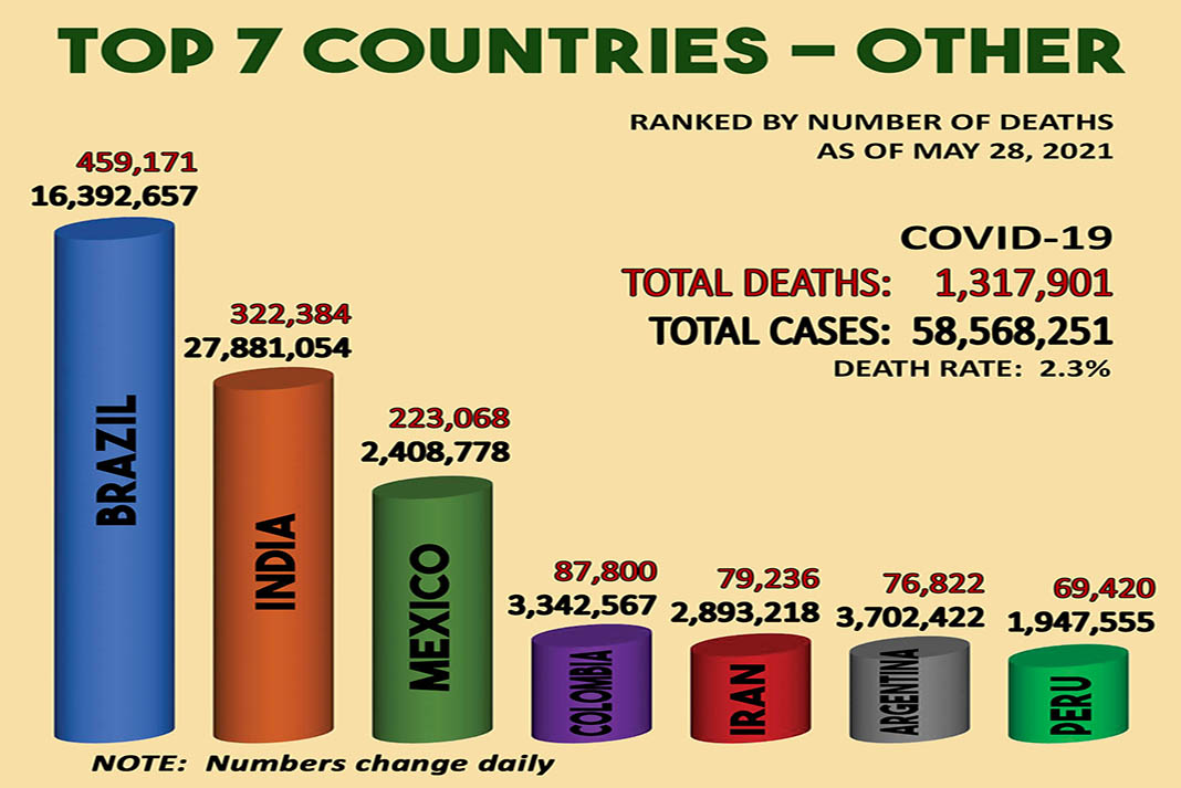 Africa has the lowest covid numbers - Top 7 countries other