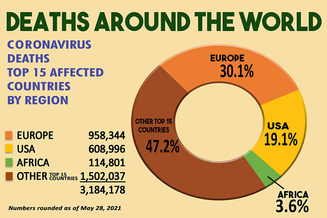Africa has the lowest Covid numbers - deaths around the world
