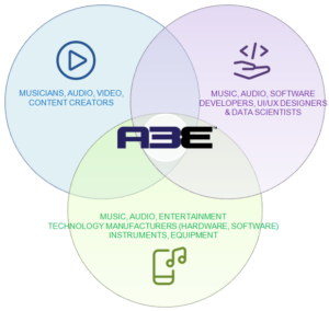 A3E's Key Communities: Artists, Developers, Entertainment Manufacturers & Technologies.