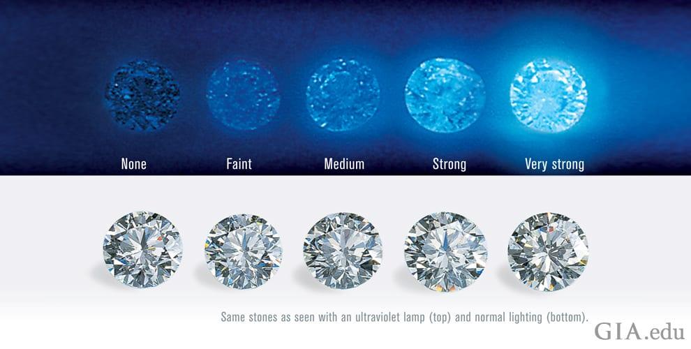 GIA Diamond Fluorescence Grading Chart