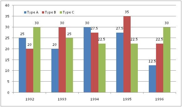 Percentage bar Diagram Questions