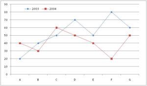 SBI JA Data Interpretation Questions