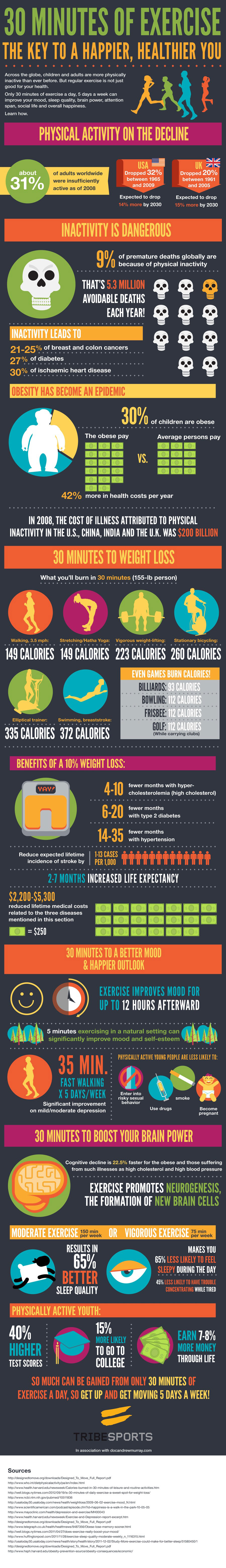 How you benefit from 30 minutes of exercise 5 times a week.